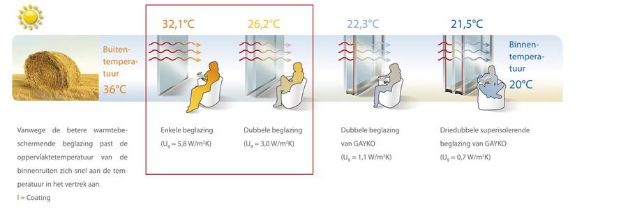 Condens Binnenkant Raam Dubbel Glas.Beslagen Ramen Dubbel Glas